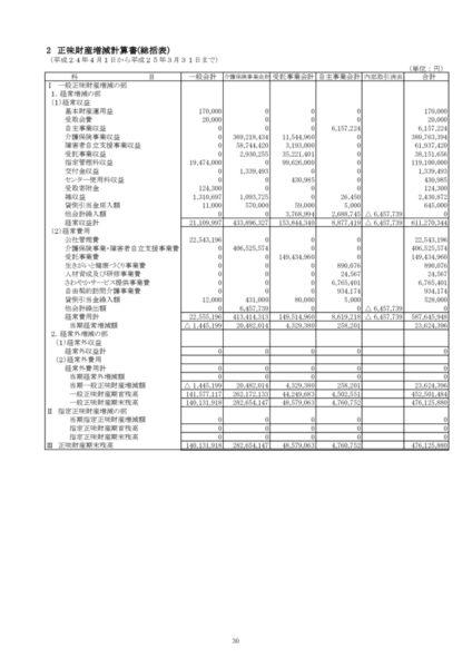 平成24年度正味財産増減計算書image