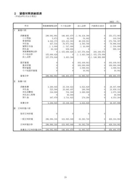 平成27年度貸借対照表image