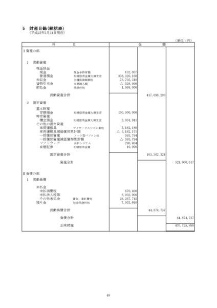 平成24年度財産目録image