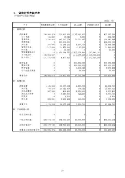 平成29年度貸借対照表image