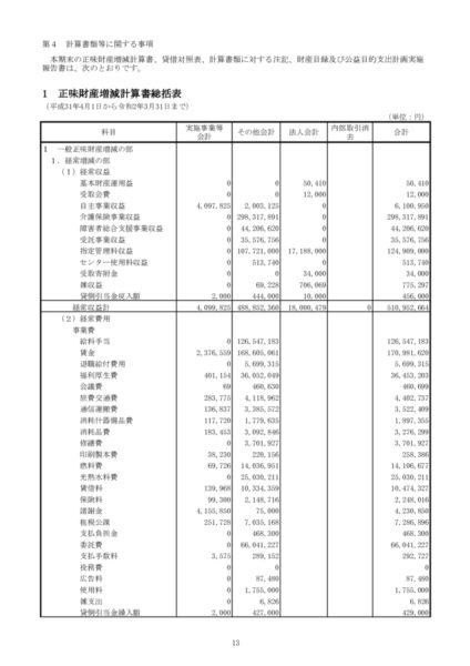 平成31年度正味財産増減計算書image