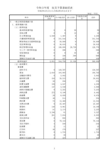 令和3年度収支予算書image