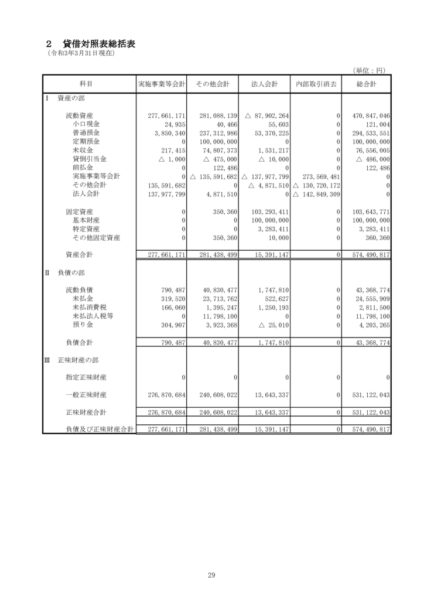 令和2年度貸借対照表image